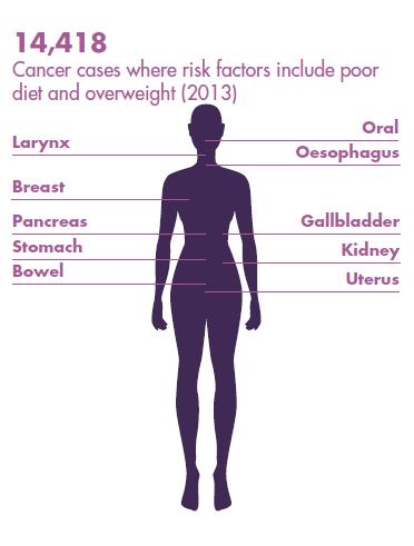 FSS cancer risk factors
