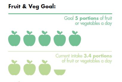 FSS fruit veg goals
