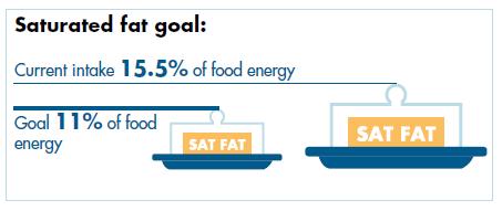 FSS sat fat goals