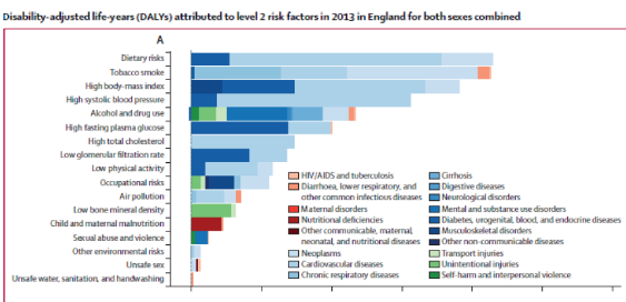 Global Burden of Disease Study - Wikipedia