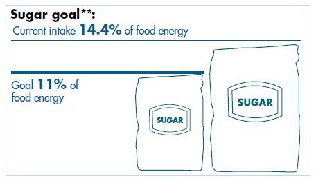 FSS sugar goal