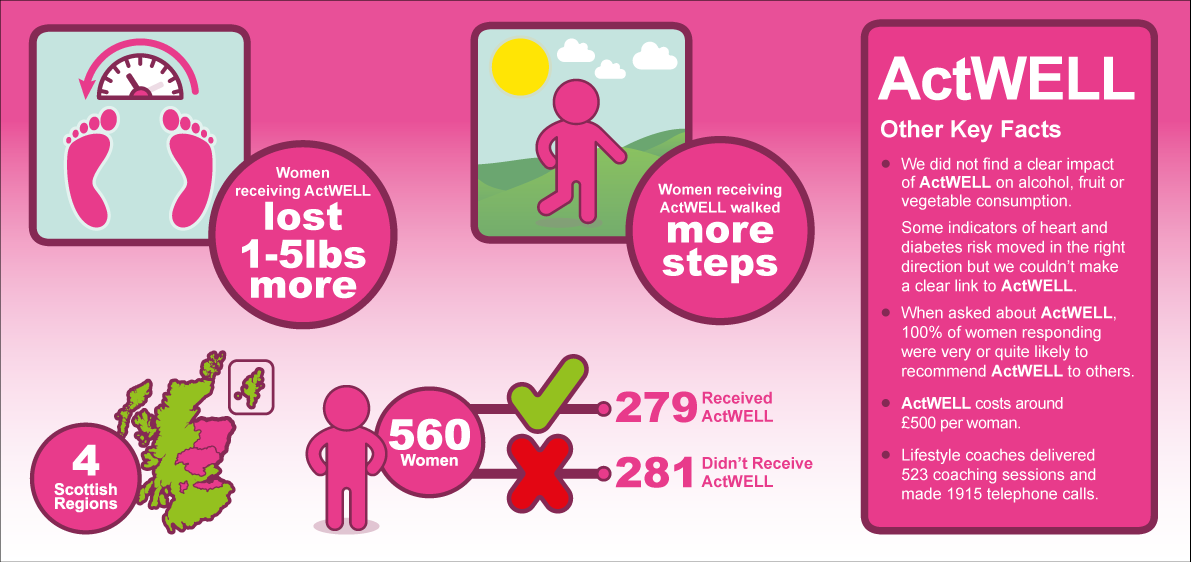 """The ActWELL study – breast screening could act as """"trigger"""" for lifesaving lifestyle changes"""